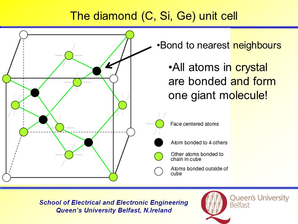 School of Electrical and Electronic Engineering Queen's University Belfast, N.Ireland The diamond (C, Si, Ge) unit cell Bond to nearest neighbours All atoms in crystal are bonded and form one giant molecule!