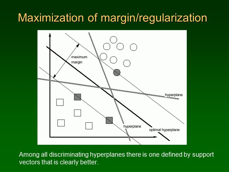 Maximization of margin/regularization Among all discriminating hyperplanes there is one defined by support vectors that is clearly better.