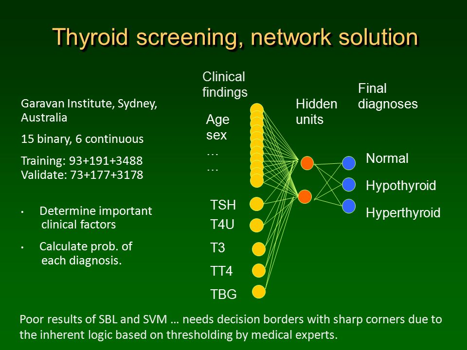 Thyroid screening, network solution Garavan Institute, Sydney, Australia 15 binary, 6 continuous Training: 93+191+3488 Validate: 73+177+3178 Determine important clinical factors Calculate prob.