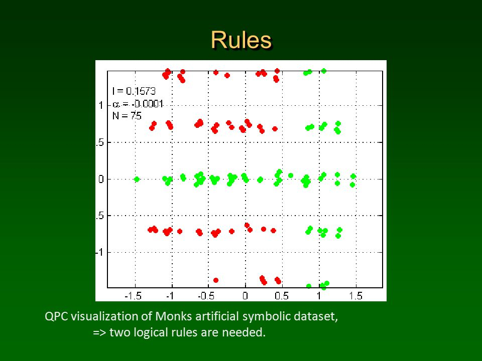 RulesRules QPC visualization of Monks artificial symbolic dataset, => two logical rules are needed.