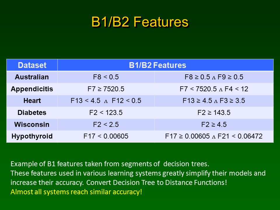 B1/B2 Features Dataset B1/B2 Features AustralianF8 < 0.5F8 ≥ 0.5 F9 ≥ 0.5 AppendicitisF7 ≥ 7520.5F7 < 7520.5 F4 < 12 HeartF13 < 4.5 F12 < 0.5F13 ≥ 4.5 F3 ≥ 3.5 DiabetesF2 < 123.5F2 ≥ 143.5 WisconsinF2 < 2.5F2 ≥ 4.5 HypothyroidF17 < 0.00605F17 ≥ 0.00605 F21 < 0.06472 Example of B1 features taken from segments of decision trees.