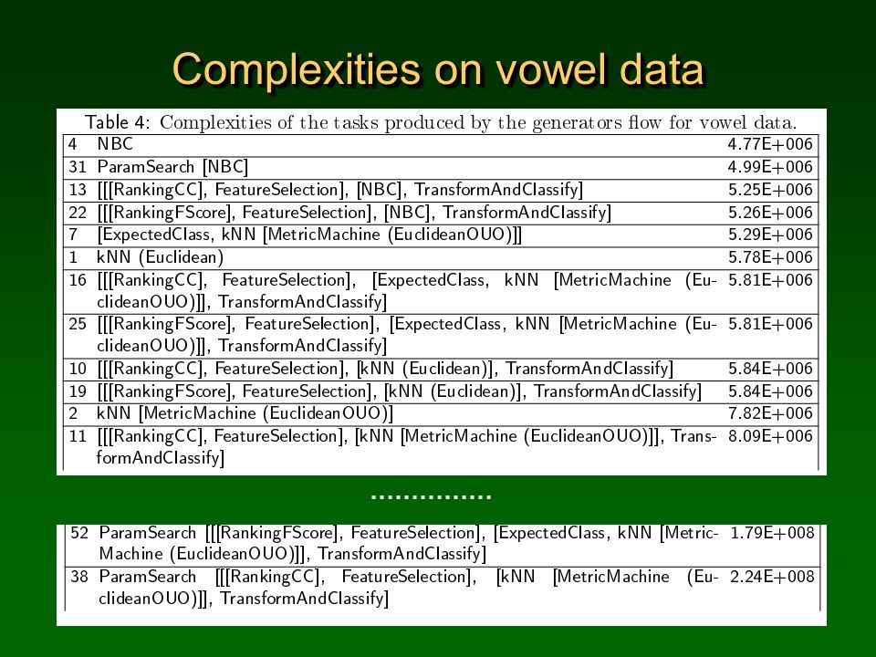 Complexities on vowel data ……………
