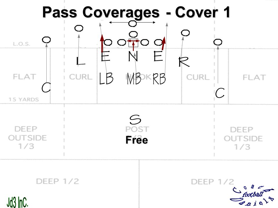 Pass Coverages - Cover 1 Free