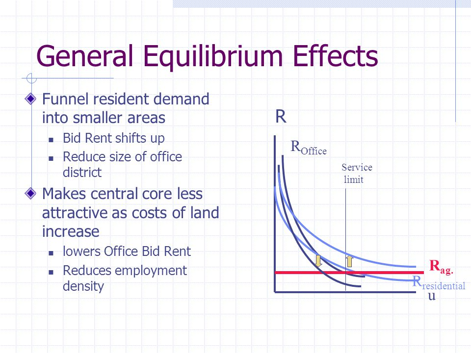 General Equilibrium Effects Funnel resident demand into smaller areas Bid Rent shifts up Reduce size of office district Makes central core less attractive as costs of land increase lowers Office Bid Rent Reduces employment density R u R Office R residential R ag.