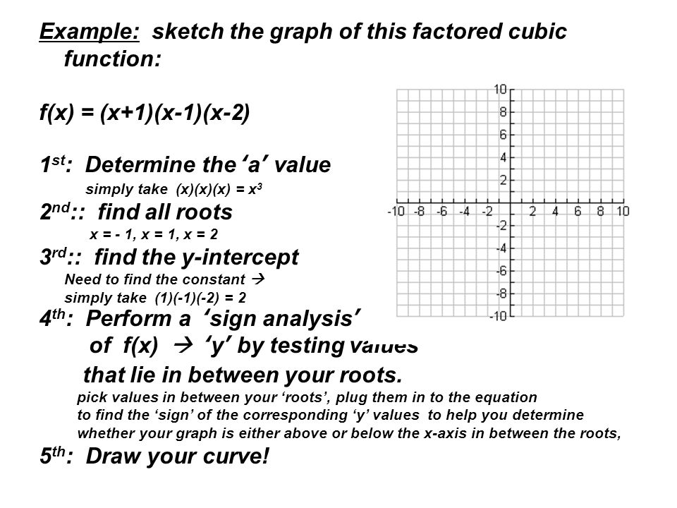 Example: sketch the graph of this factored cubic function: f(x) = (x+1)(x-1)(x-2) 1 st : Determine the 'a' value simply take (x)(x)(x) = x 3 2 nd :: find all roots x = - 1, x = 1, x = 2 3 rd :: find the y-intercept Need to find the constant  simply take (1)(-1)(-2) = 2 4 th : Perform a 'sign analysis' of f(x)  'y' by testing values that lie in between your roots.