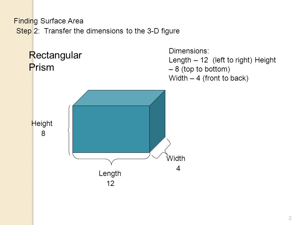 2 Finding Surface Area Step 2: Transfer the dimensions to the 3-D figure Dimensions: Length – 12 (left to right) Height – 8 (top to bottom) Width – 4