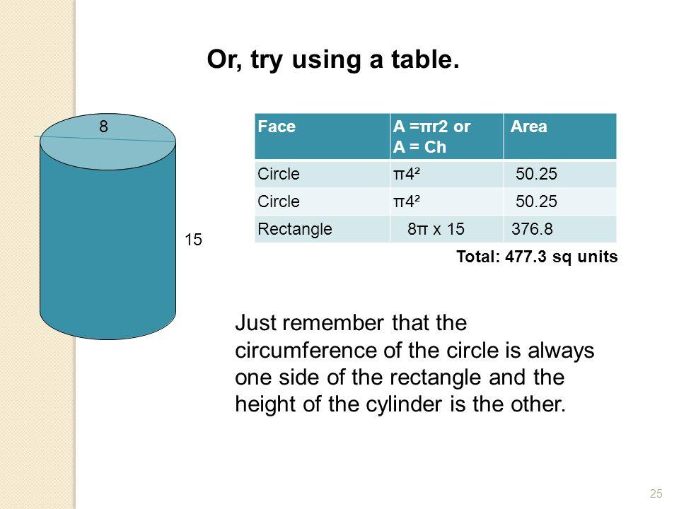 25 Or, try using a table. 15 8 FaceA =πr2 or A = Ch Area Circleπ4² 50.25 Circleπ4² 50.25 Rectangle 8π x 15 376.8 Total: 477.3 sq units Just remember t