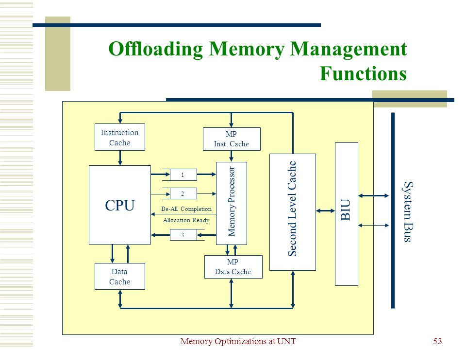 Memory Optimizations at UNT53 Offloading Memory Management Functions BIU CPU Data Cache 1 2 3 De-All Completion Allocation Ready System Bus Instruction Cache Interface Memory Processor MP Inst.