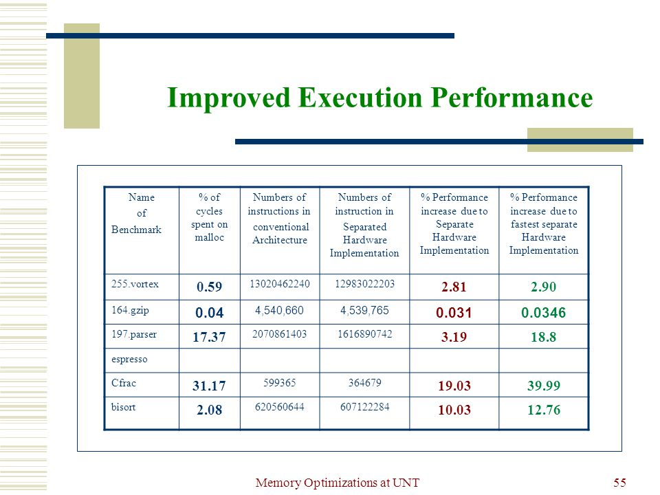 Memory Optimizations at UNT55 Improved Execution Performance Name of Benchmark % of cycles spent on malloc Numbers of instructions in conventional Architecture Numbers of instruction in Separated Hardware Implementation % Performance increase due to Separate Hardware Implementation % Performance increase due to fastest separate Hardware Implementation 255.vortex 0.59 1302046224012983022203 2.812.90 164.gzip 0.04 4,540,6604,539,765 0.0310.0346 197.parser 17.37 20708614031616890742 3.1918.8 espresso Cfrac 31.17 599365364679 19.0339.99 bisort 2.08 620560644607122284 10.0312.76