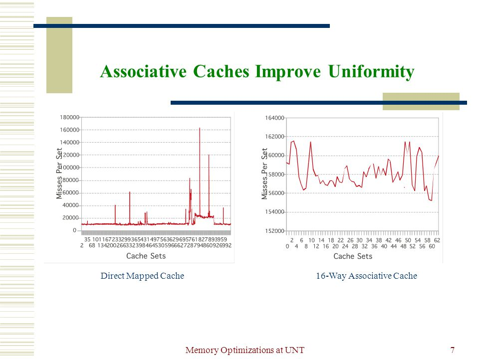 Memory Optimizations at UNT7 Associative Caches Improve Uniformity Direct Mapped Cache16-Way Associative Cache