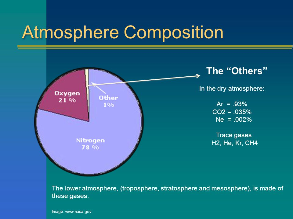 Atmosphere Composition The lower atmosphere, (troposphere, stratosphere and mesosphere), is made of these gases.