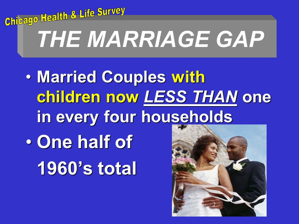 THE MARRIAGE GAP Married Couples with children now LESS THAN one in every four householdsMarried Couples with children now LESS THAN one in every four households One half ofOne half of 1960's total
