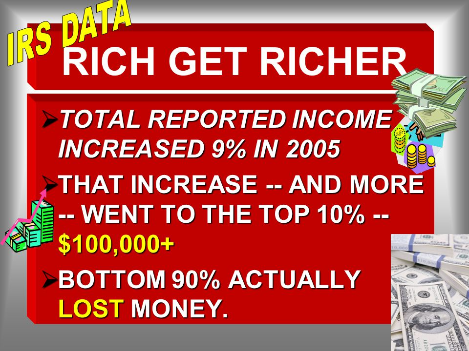 RICH GET RICHER  TOTAL REPORTED INCOME INCREASED 9% IN 2005  THAT INCREASE -- AND MORE -- WENT TO THE TOP 10% -- $100,000+  BOTTOM 90% ACTUALLY LOST MONEY.