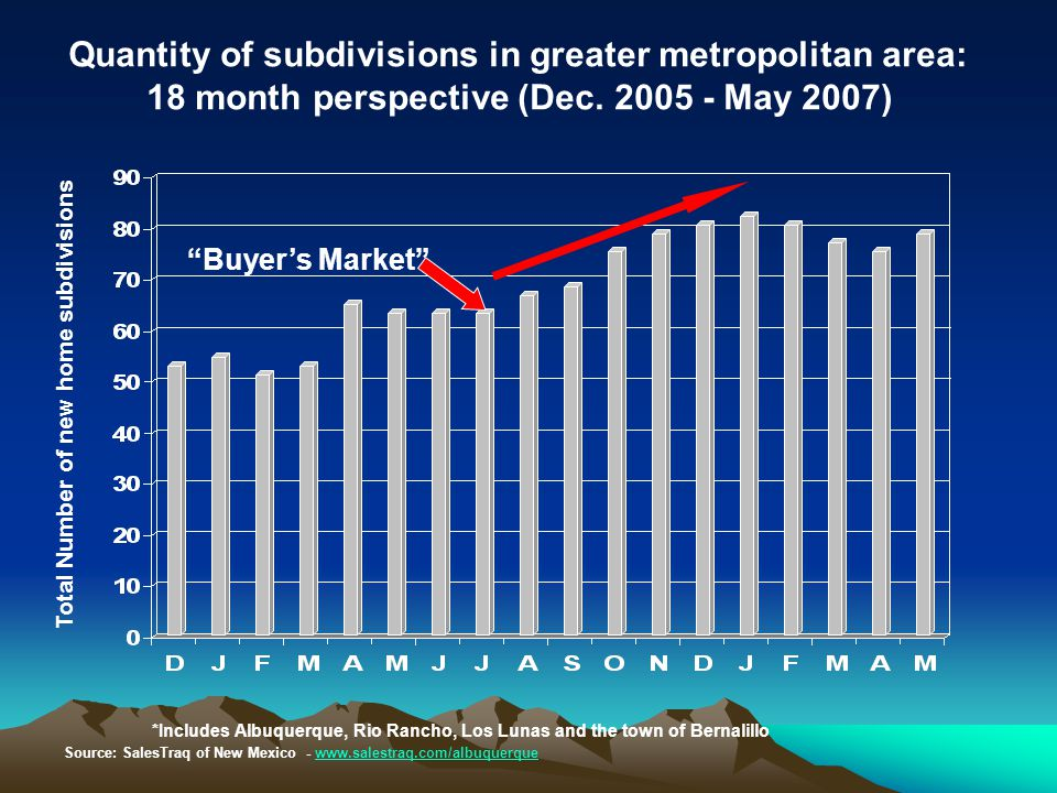 Buyer's Market Quantity of subdivisions in greater metropolitan area: 18 month perspective (Dec.