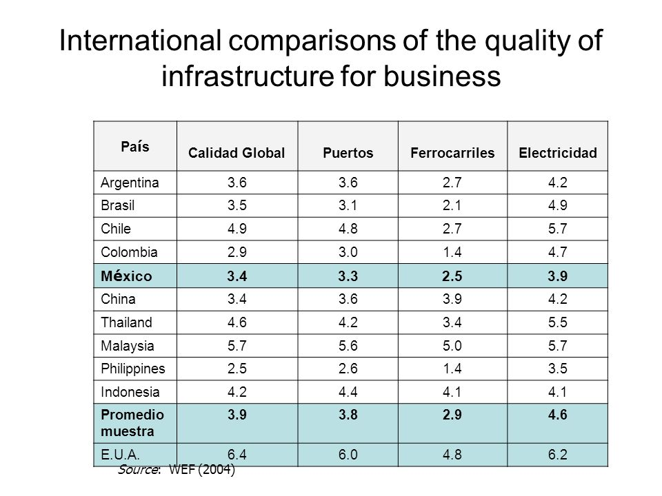 International comparisons of the quality of infrastructure for business Pa í s Calidad GlobalPuertosFerrocarrilesElectricidad Argentina3.6 2.74.2 Brasil3.53.12.14.9 Chile4.94.82.75.7 Colombia2.93.01.44.7 M é xico 3.43.32.53.9 China3.43.63.94.2 Thailand4.64.23.45.5 Malaysia5.75.65.05.7 Philippines2.52.61.43.5 Indonesia4.24.44.1 Promedio muestra 3.93.82.94.6 E.U.A.6.46.04.86.2 Source: WEF (2004)