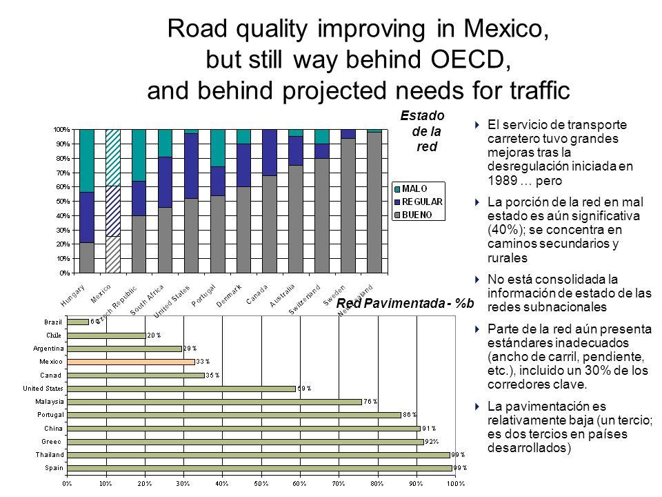 Road quality improving in Mexico, but still way behind OECD, and behind projected needs for traffic  El servicio de transporte carretero tuvo grandes mejoras tras la desregulación iniciada en 1989 … pero  La porción de la red en mal estado es aún significativa (40%); se concentra en caminos secundarios y rurales  No está consolidada la información de estado de las redes subnacionales  Parte de la red aún presenta estándares inadecuados (ancho de carril, pendiente, etc.), incluido un 30% de los corredores clave.