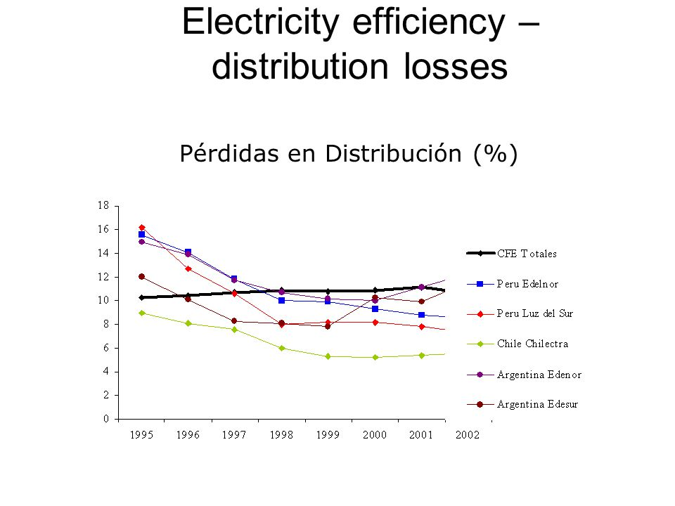 Electricity efficiency – distribution losses Pérdidas en Distribución (%)