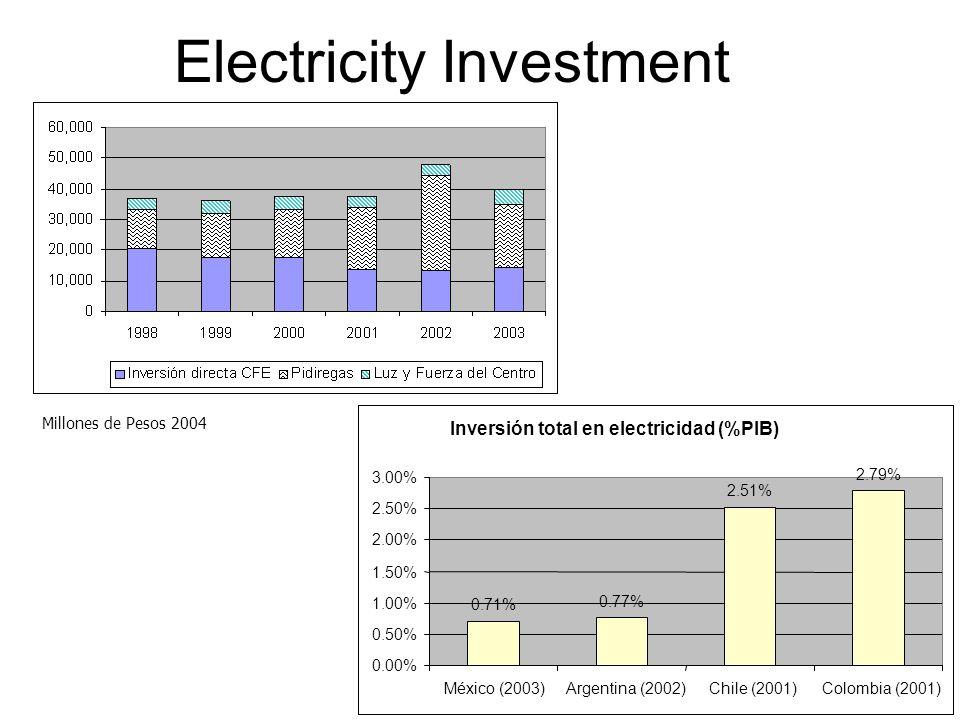 Electricity Investment Inversión total en electricidad (%PIB) 0.71% 0.77% 2.51% 2.79% 0.00% 0.50% 1.00% 1.50% 2.00% 2.50% 3.00% México (2003)Argentina (2002)Chile (2001)Colombia (2001) Millones de Pesos 2004