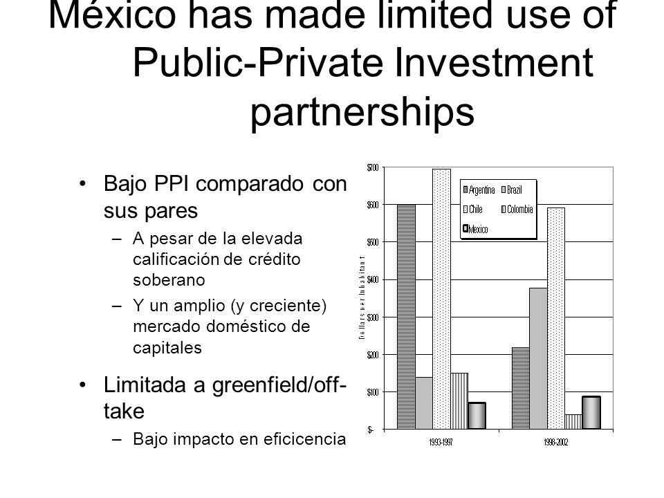 México has made limited use of Public-Private Investment partnerships Bajo PPI comparado con sus pares –A pesar de la elevada calificación de crédito soberano –Y un amplio (y creciente) mercado doméstico de capitales Limitada a greenfield/off- take –Bajo impacto en eficicencia