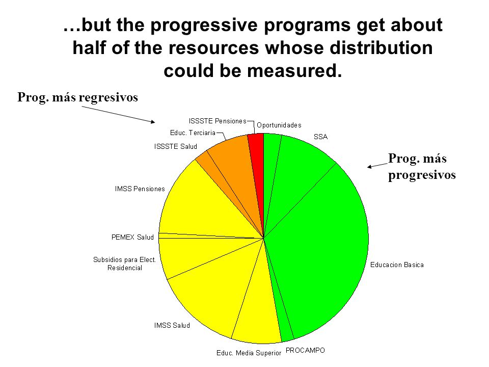 Nature of progressive programs Targeted to the poor: –Oportunidades –ProCampo Open to all, but more used by the poor –Basic education –Basic Health Regressive – requires money to access more –Electricity subsidy