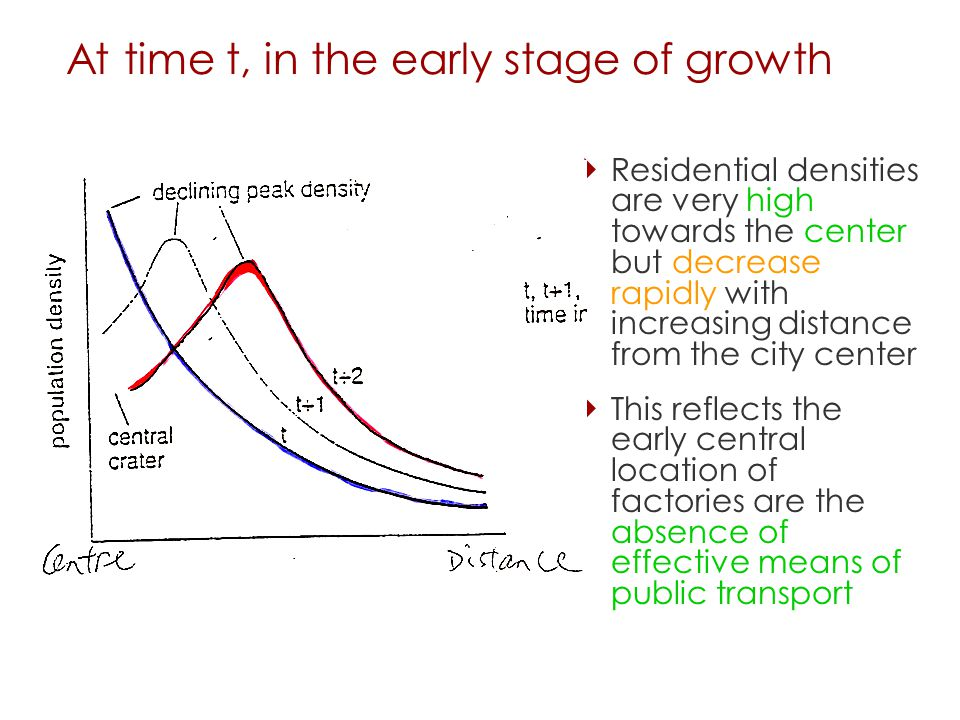 At time t, in the early stage of growth  Residential densities are very high towards the center but decrease rapidly with increasing distance from the city center  This reflects the early central location of factories are the absence of effective means of public transport 18