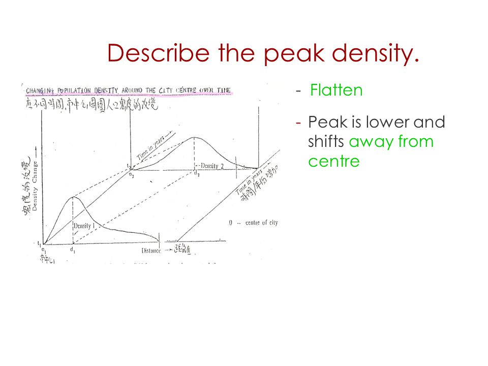 Describe the peak density. - Flatten -Peak is lower and shifts away from centre 28