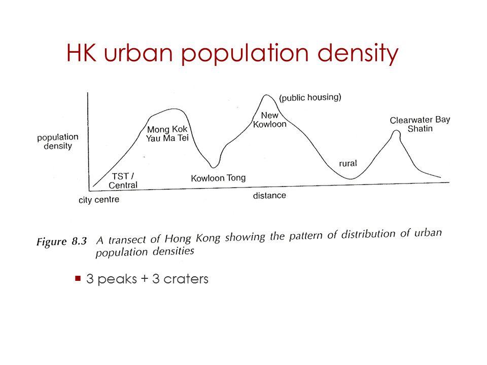 HK urban population density  3 peaks + 3 craters 33