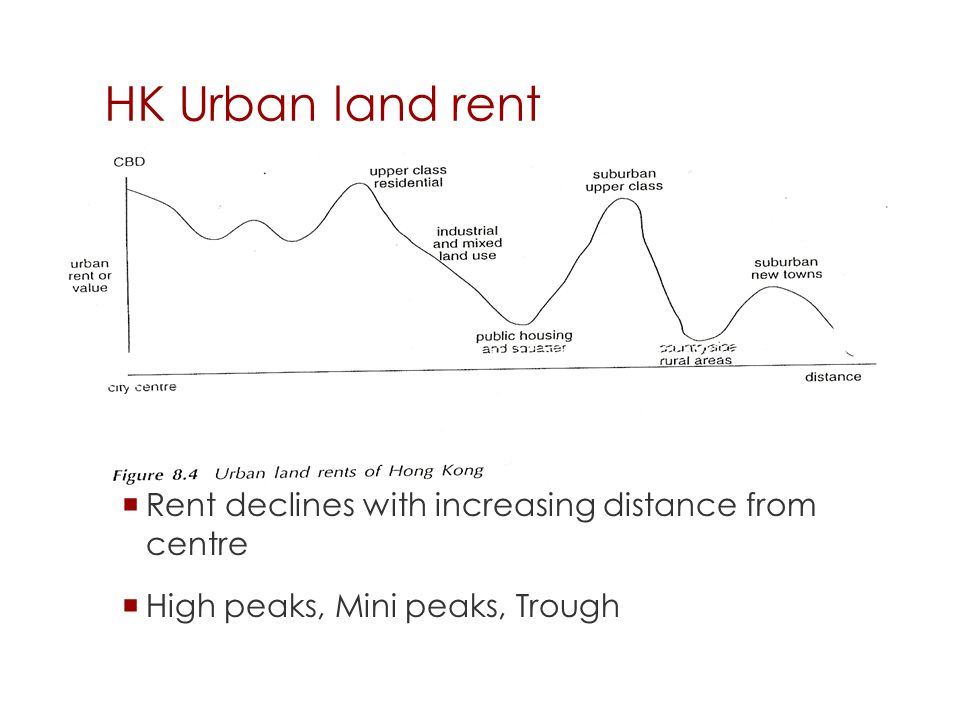 HK Urban land rent  Rent declines with increasing distance from centre  High peaks, Mini peaks, Trough 35