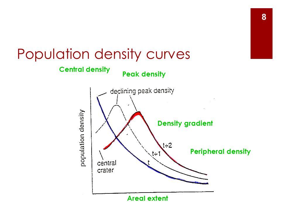 Population density curves Central density 8 Peak density Peripheral density Density gradient Areal extent