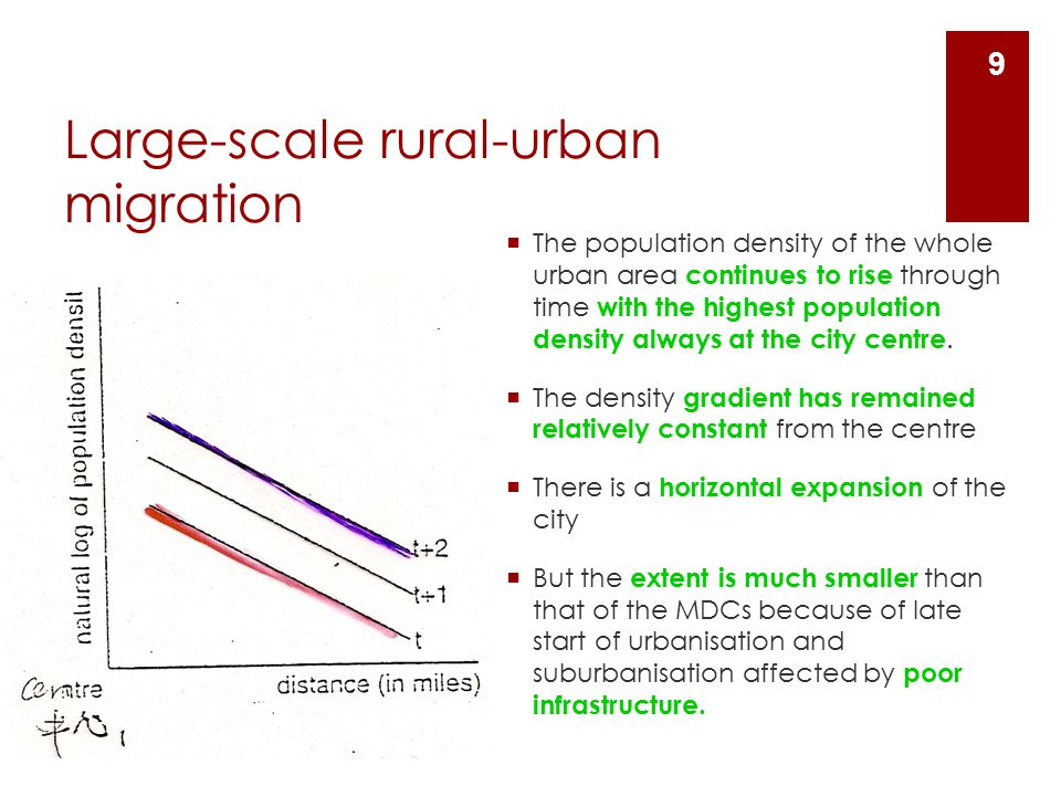 Large-scale rural-urban migration  The population density of the whole urban area continues to rise through time with the highest population density always at the city centre.