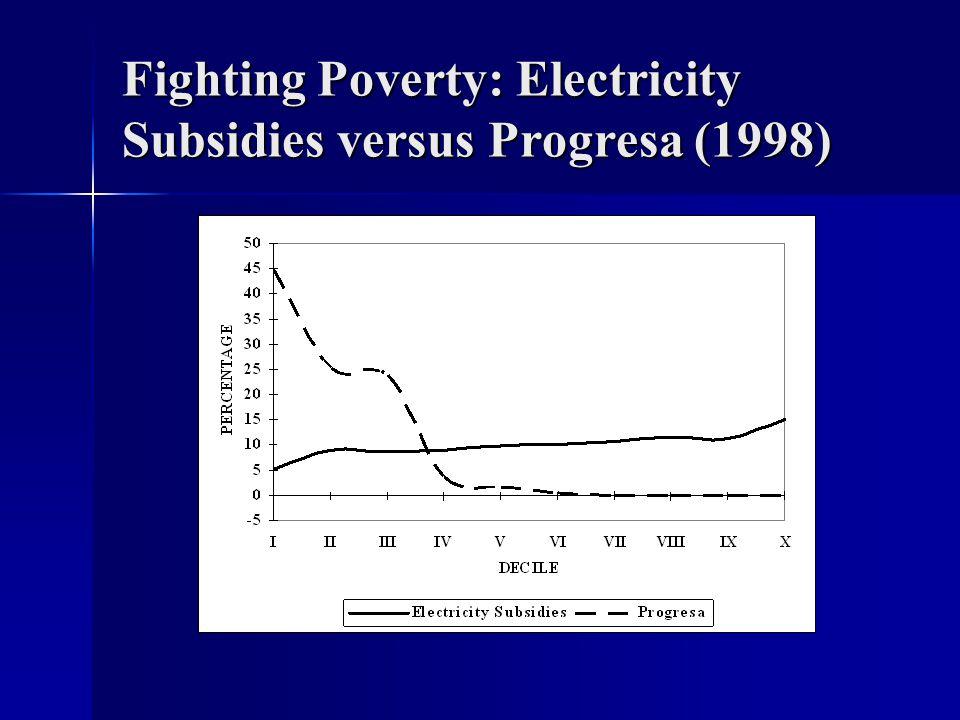 Fighting Poverty: Electricity Subsidies versus Progresa (1998)