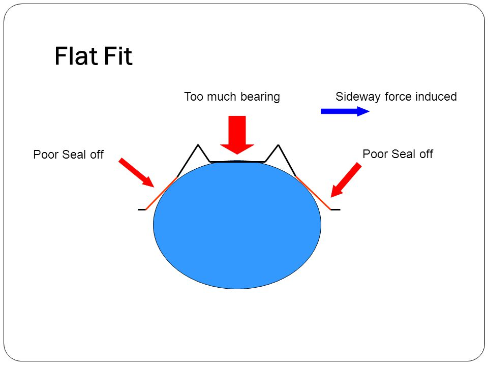 Flat Fit Poor Seal off Too much bearingSideway force induced