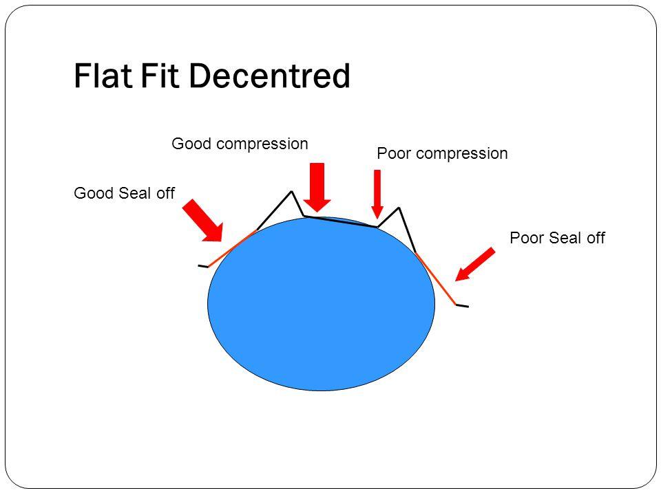 Flat Fit Decentred Good Seal off Poor Seal off Good compression Poor compression