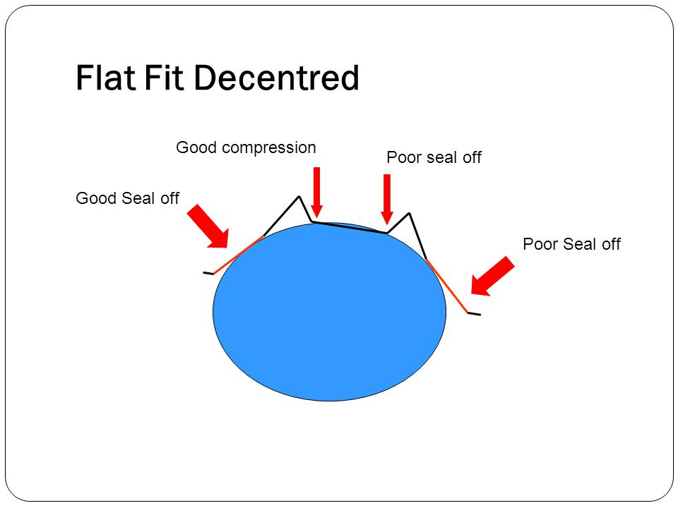 Flat Fit Decentred Good Seal off Poor Seal off Good compression Poor seal off