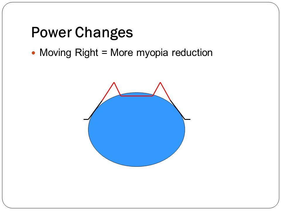 Moving Right = More myopia reduction