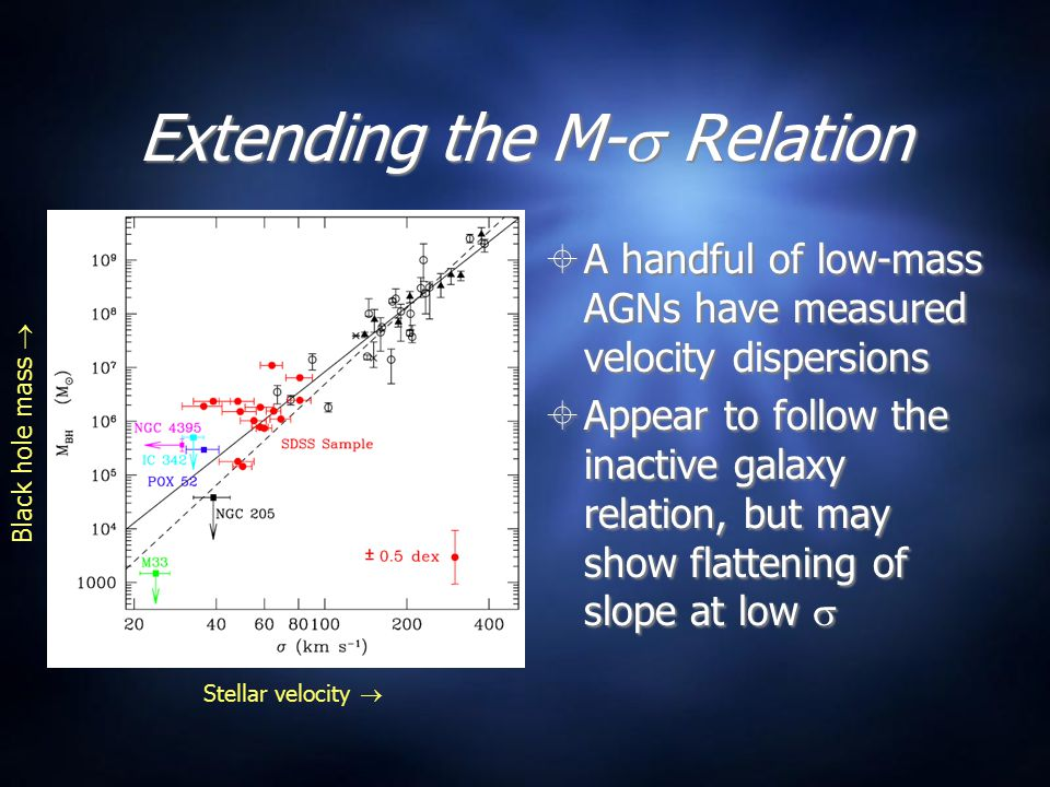 Extending the M-  Relation  A handful of low-mass AGNs have measured velocity dispersions  Appear to follow the inactive galaxy relation, but may s