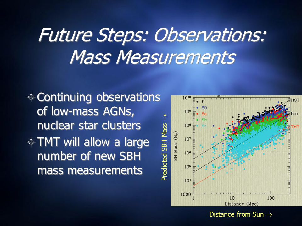 Future Steps: Observations: Mass Measurements  Continuing observations of low-mass AGNs, nuclear star clusters  TMT will allow a large number of new