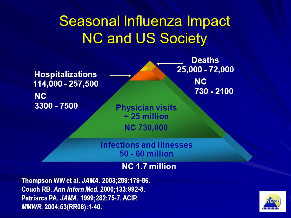 Deaths 25,000 - 72,000 Hospitalizations 114,000 - 257,500 Infections and illnesses 50 - 60 million Physician visits ~ 25 million Thompson WW et al. JA