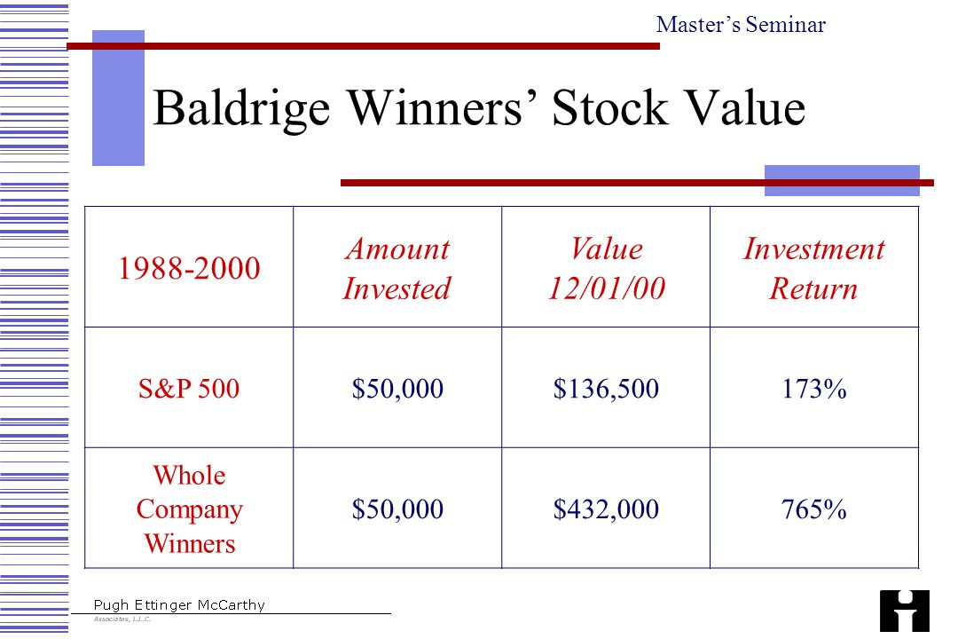 Master's Seminar Baldrige Winners' Stock Value 1988-2000 Amount Invested Value 12/01/00 Investment Return S&P 500$50,000$136,500173% Whole Company Win