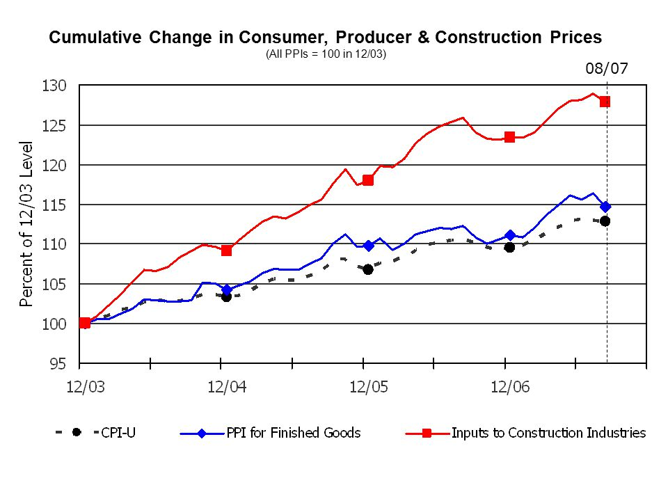 Cumulative Change in Consumer, Producer & Construction Prices (All PPIs = 100 in 12/03) 08/07