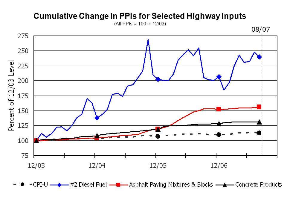 Cumulative Change in PPIs for Selected Highway Inputs (All PPIs = 100 in 12/03) 08/07