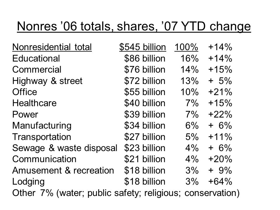 Nonres '06 totals, shares, '07 YTD change Nonresidential total $545 billion 100%+14% Educational $86 billion 16%+14% Commercial $76 billion 14%+15% Highway & street $72 billion13%+ 5% Office $55 billion 10%+21% Healthcare$40 billion 7%+15% Power $39 billion 7%+22% Manufacturing $34 billion 6%+ 6% Transportation$27 billion 5%+11% Sewage & waste disposal$23 billion 4%+ 6% Communication$21 billion 4%+20% Amusement & recreation $18 billion 3%+ 9% Lodging$18 billion 3%+64% Other7% (water; public safety; religious; conservation)
