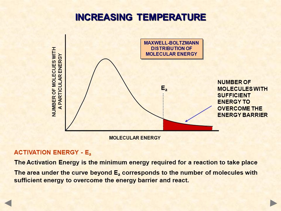 EaEa ACTIVATION ENERGY - E a The Activation Energy is the minimum energy required for a reaction to take place The area under the curve beyond E a corresponds to the number of molecules with sufficient energy to overcome the energy barrier and react.