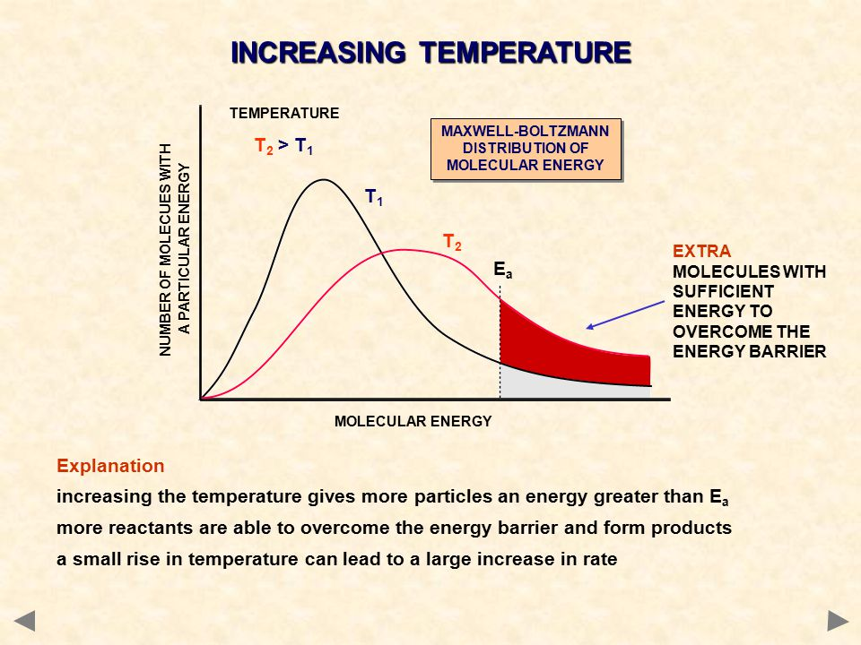 Explanation increasing the temperature gives more particles an energy greater than E a more reactants are able to overcome the energy barrier and form products a small rise in temperature can lead to a large increase in rate T1T1 T2T2 TEMPERATURE T 2 > T 1 EaEa MAXWELL-BOLTZMANN DISTRIBUTION OF MOLECULAR ENERGY INCREASING TEMPERATURE MOLECULAR ENERGY NUMBER OF MOLECUES WITH A PARTICULAR ENERGY EXTRA MOLECULES WITH SUFFICIENT ENERGY TO OVERCOME THE ENERGY BARRIER