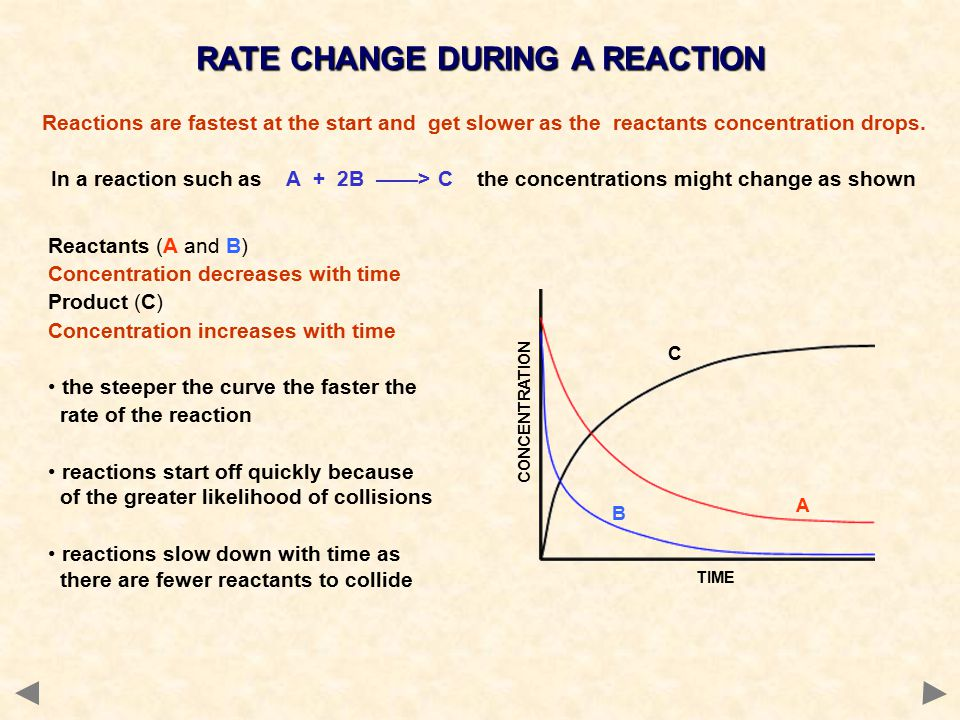 Reactions are fastest at the start and get slower as the reactants concentration drops.