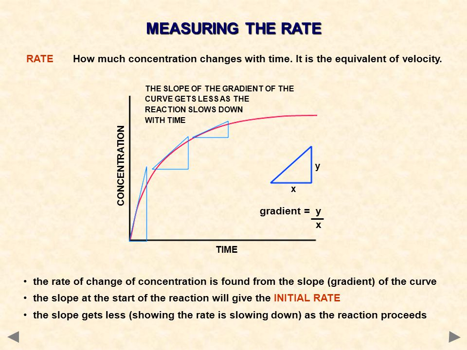 RATEHow much concentration changes with time. It is the equivalent of velocity.