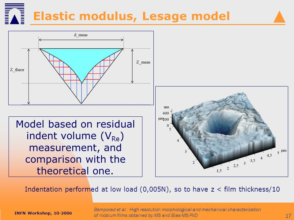 INFN Workshop, 10-2006 Bemporad et al.: High resolution morphological and mechanical characterization of niobium films obtained by MS and Bias-MS PVD 17 Elastic modulus, Lesage model Indentation performed at low load (0,005N), so to have z < film thickness/10 Model based on residual indent volume (V Re ) measurement, and comparison with the theoretical one.
