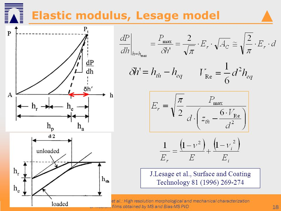 INFN Workshop, 10-2006 Bemporad et al.: High resolution morphological and mechanical characterization of niobium films obtained by MS and Bias-MS PVD 18 Elastic modulus, Lesage model J.Lesage et al., Surface and Coating Technology 81 (1996) 269-274