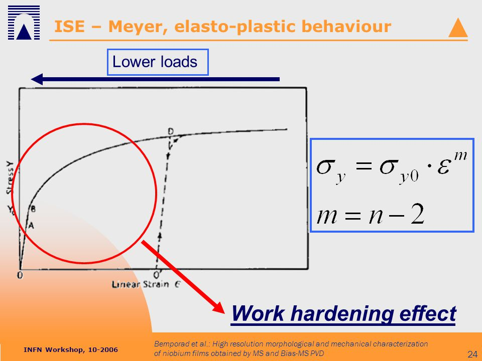 INFN Workshop, 10-2006 Bemporad et al.: High resolution morphological and mechanical characterization of niobium films obtained by MS and Bias-MS PVD 24 ISE – Meyer, elasto-plastic behaviour Lower loads Work hardening effect
