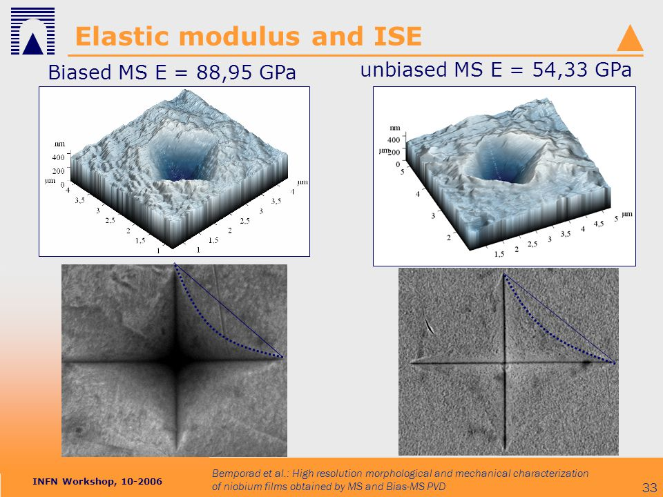 INFN Workshop, 10-2006 Bemporad et al.: High resolution morphological and mechanical characterization of niobium films obtained by MS and Bias-MS PVD 33 Elastic modulus and ISE Biased MS E = 88,95 GPa unbiased MS E = 54,33 GPa